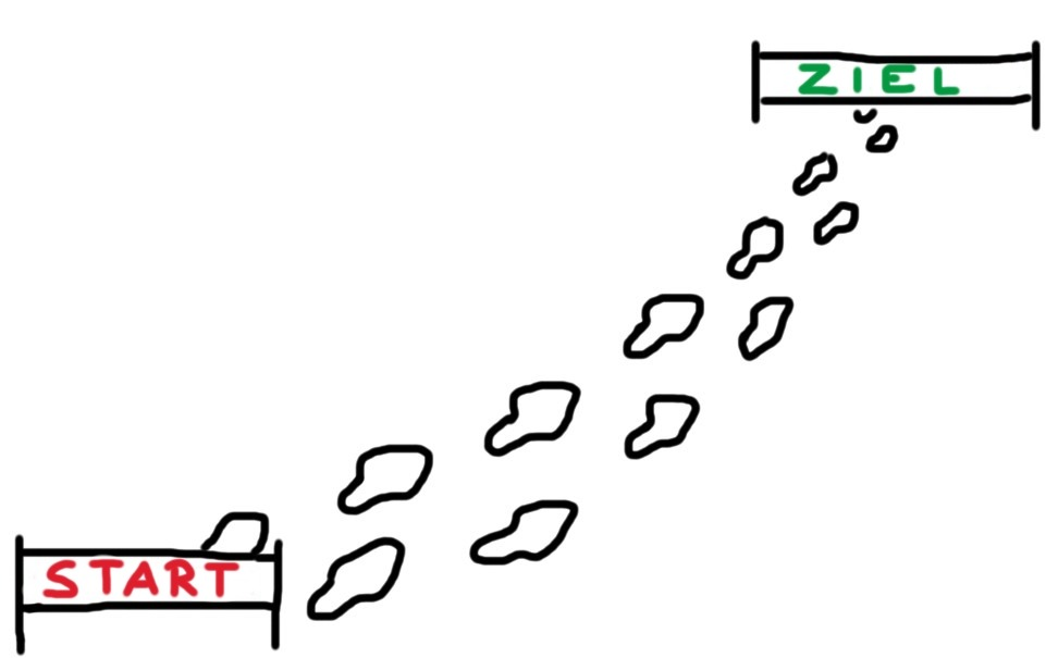 Schritt für Schritt vom Start zum Ziel