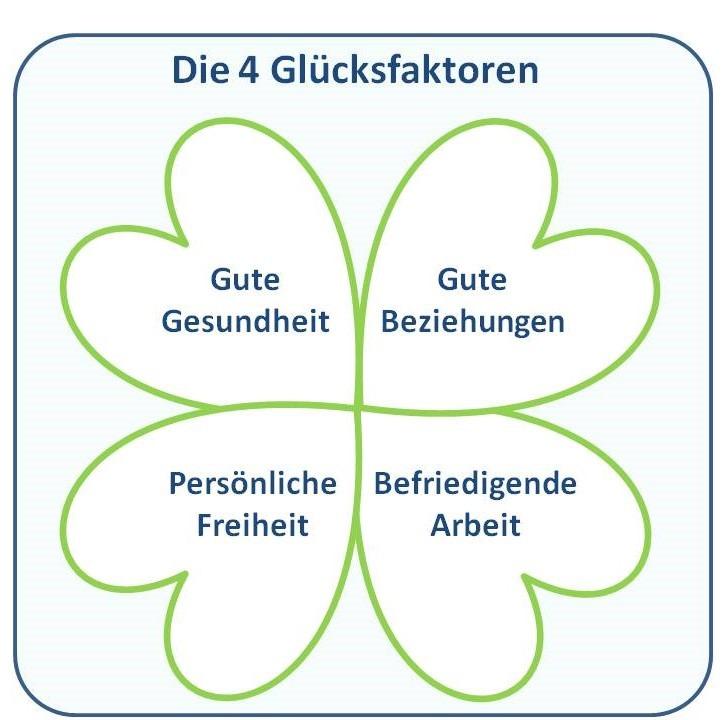 Kleeblatt mit den 4 Glücksfaktoren