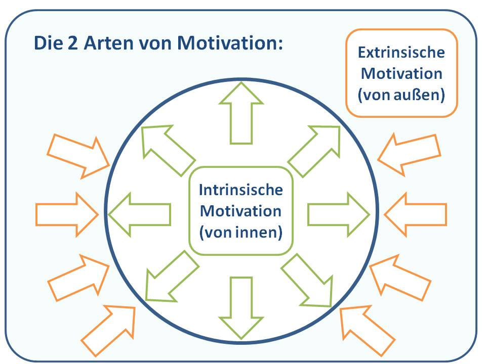 Grafik intrinsische und extrinsische Motivation