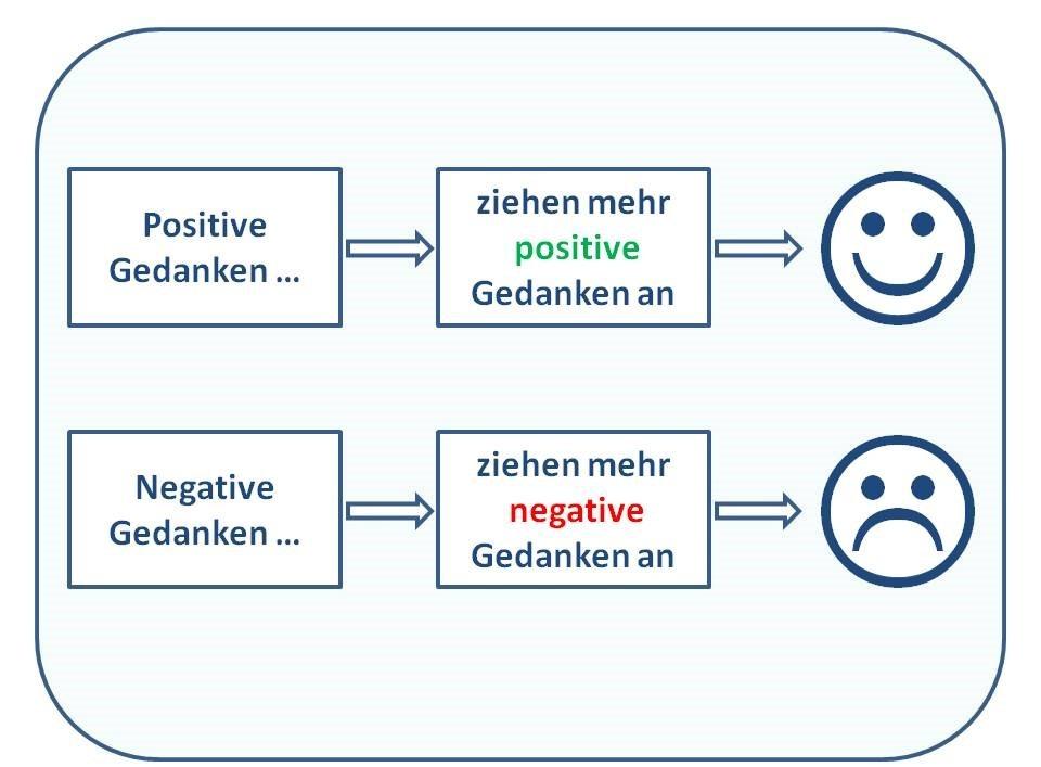 Info-Grafik positive Gedanken ziehen mehr positive Gedanken an und negative genauso