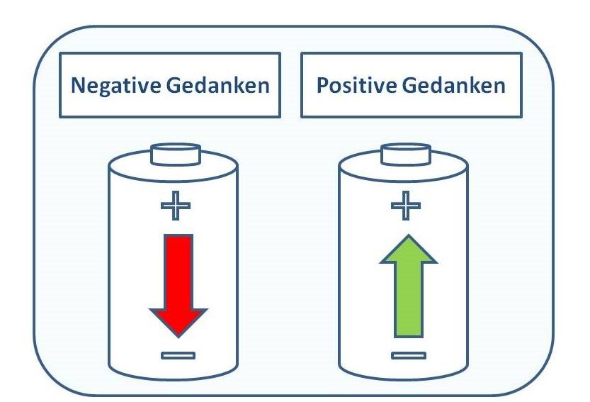 Info-Grafik Negative und Positive Gedanken