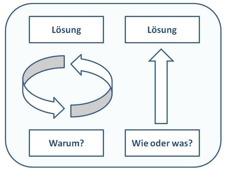 Info-Grafik Warum-Fragen vs. Wie-und Was-Fragen