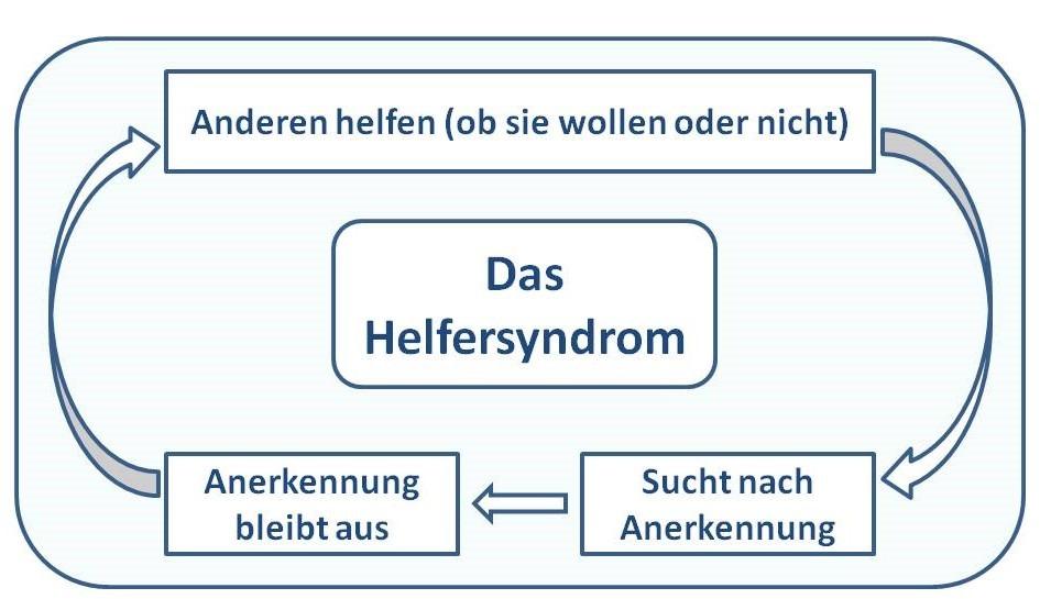 Info-Grafik Helfersyndrom Teufelskreis