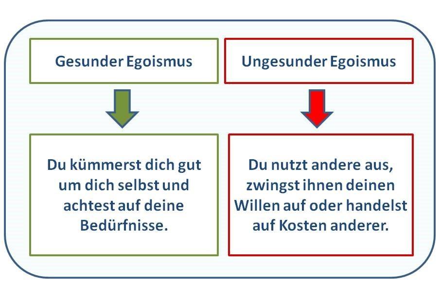 Info-Grafik Definition gesunder und ungesunder Egoismus