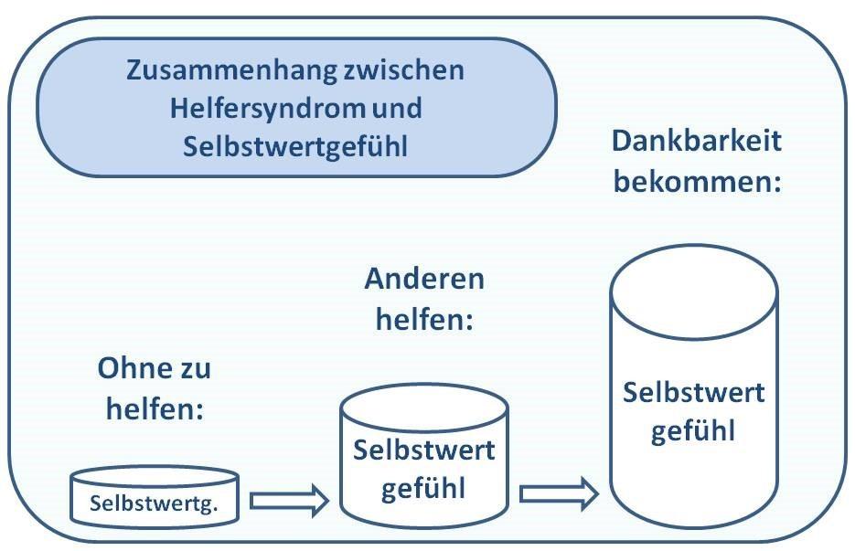 Grafik Zusammenhang Helfersyndrom und Selbstwertgefühl