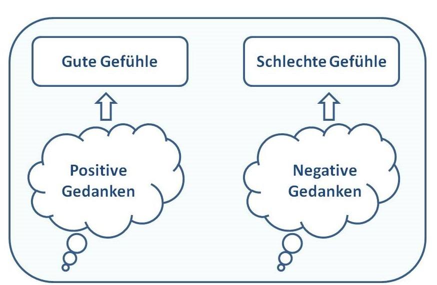 Abstellen gefühle Emotionen kontrollieren: