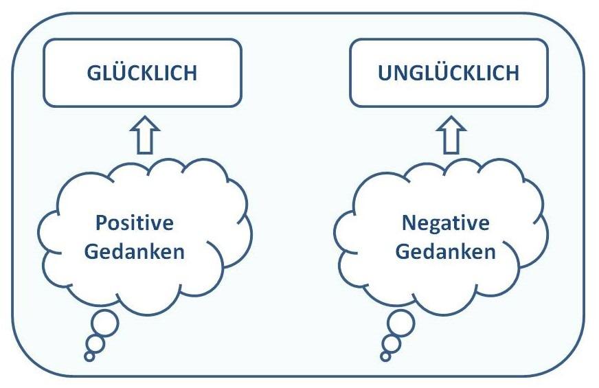 Wirkung positiver und negativer Gedanken