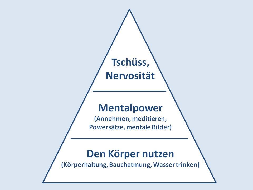 Dreieck Methoden gegen Nervosität