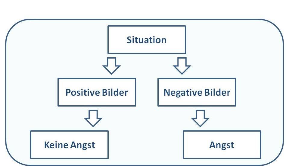 Grafik Zusammenhang Situation Innenere Bilder Angst