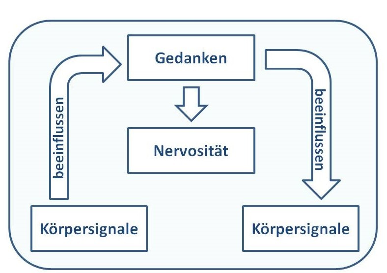 Info-Grafik Wirkung der Gedanken