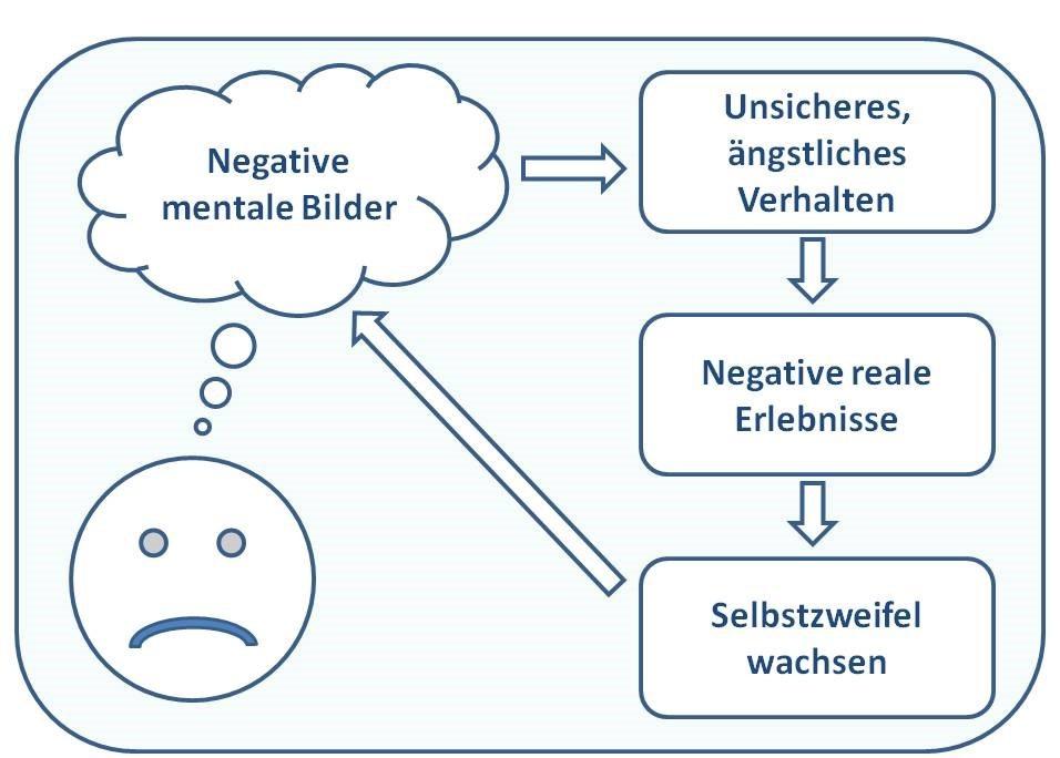 Grafik Selbstzweifel und negative Gedanken