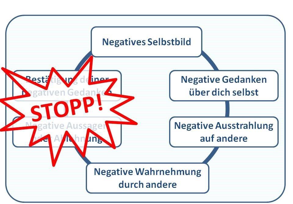 Teufelskreis negatives Selbstbild stoppen