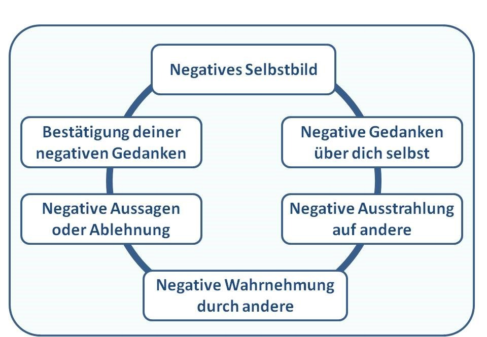 Teufelskreis negatives Selbstbild