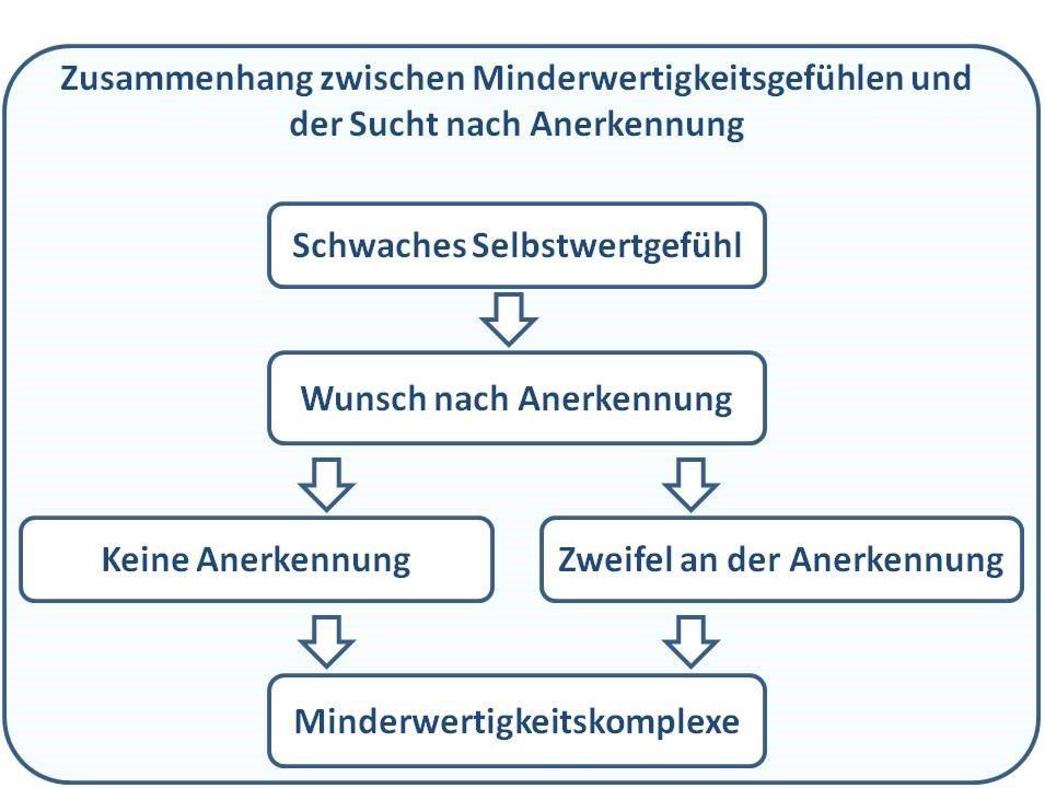 Grafik Zusammenhang Minderwertigkeitskomplexe und Sucht nach Anerkennung