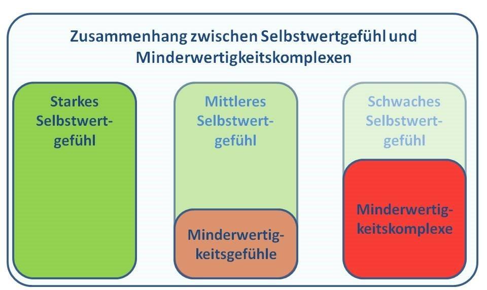Grafik Zusammenhang Selbswertgefühl und Minderwertigkeitskomplexe