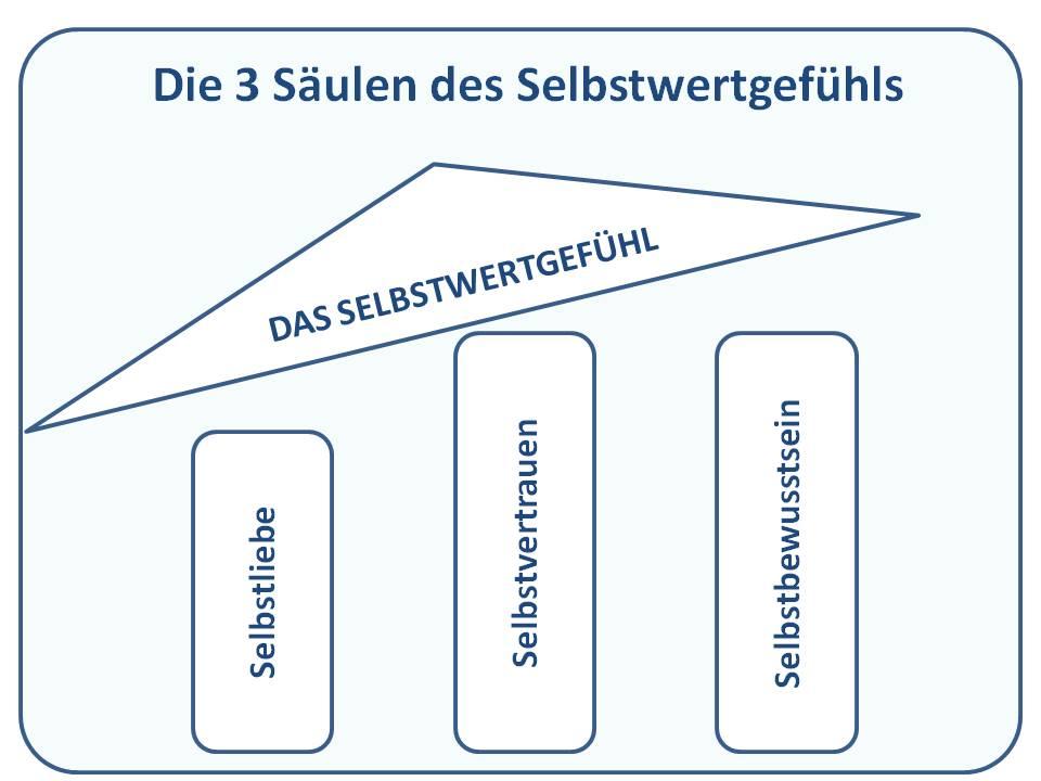 Grafik die 3 Säulen des Selbstwertgefühls in Schieflage