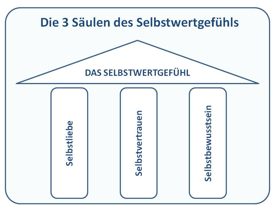 Grafik die 3 Säulen des Selbstwertgefühls