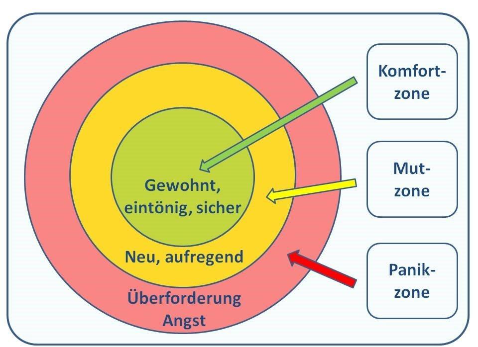Grafik Komfortzone, Mutzone und Panikzone