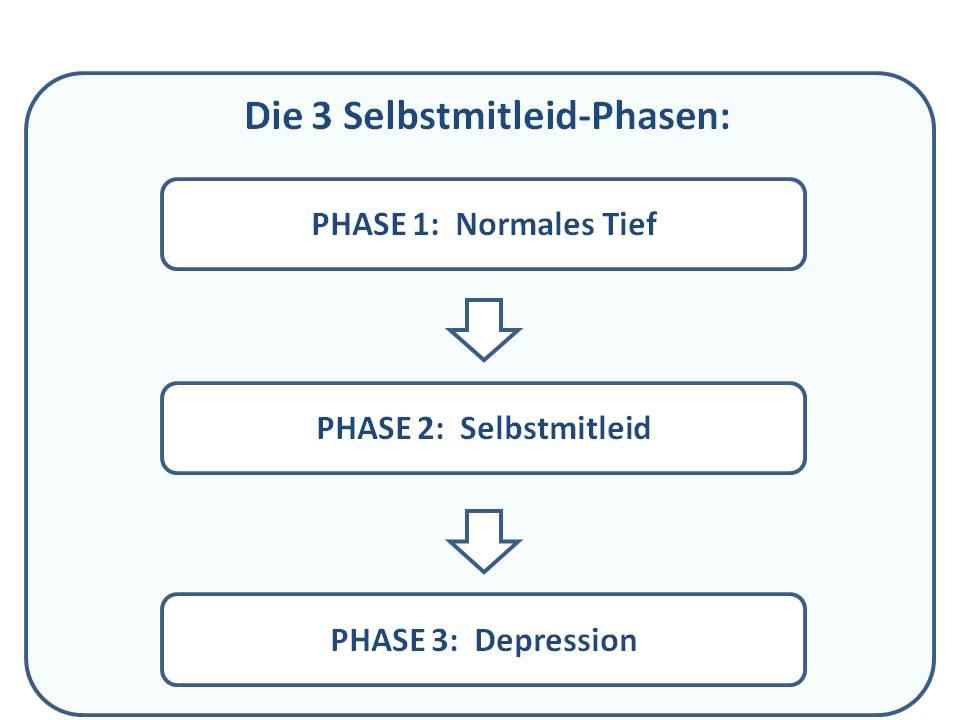 Die 3 Selbstmitleid Phasen grafisch dargestellt