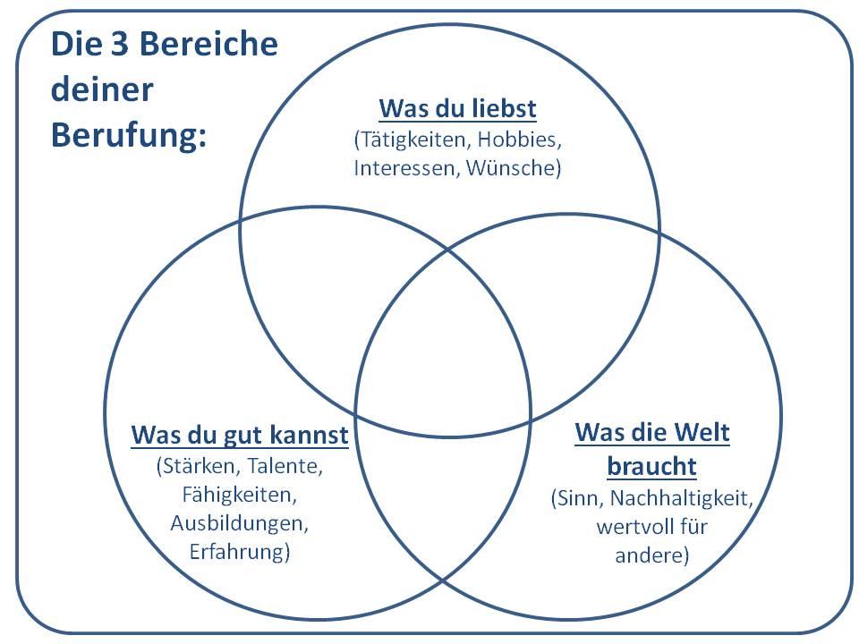 01 Drei Kreise für die drei Bereiche aus denen sich die Berufung zusammensetzt
