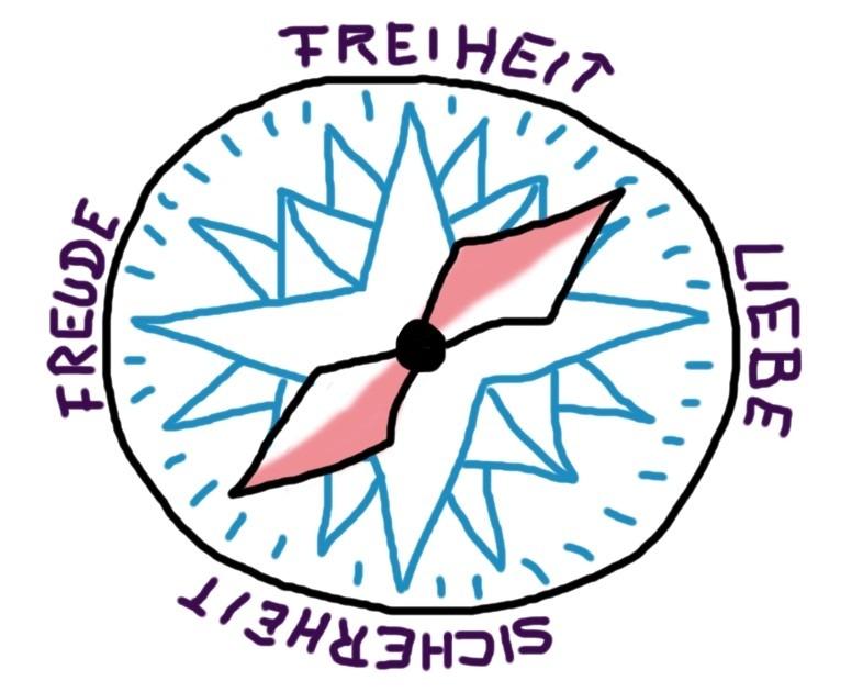Entscheidungen treffen - Der Wertekompass