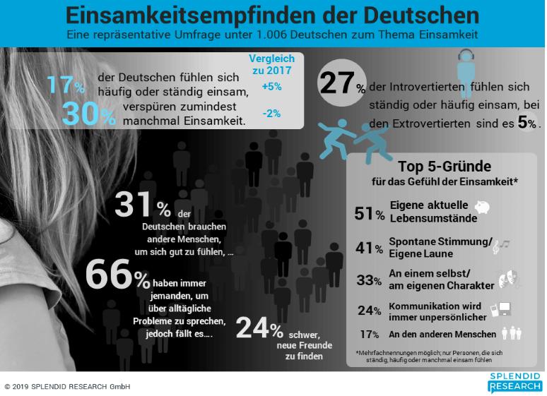 Studie zur Einsamkeit von Deutschen
