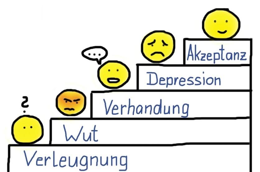 Die 5 Phasen der Trauer als Treppe mit Emojis